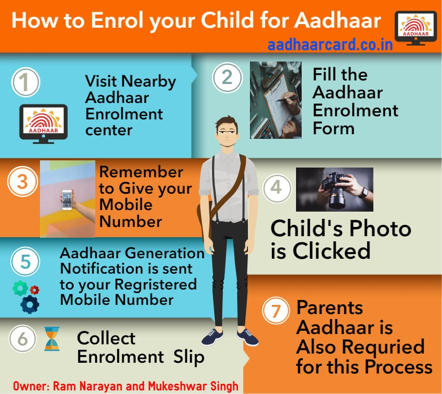 How to apply for Aadhaar card for kids